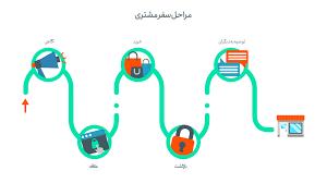 مراحل سفر مشتری چیست؟